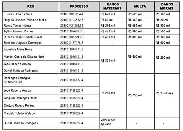 Lista do MP com os nomes de distritais, ex-governadores e membros do GDF condenados no mensalão do DEM (Foto: Ministério Público/Reprodução)