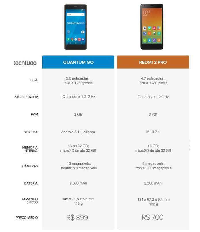 Tabela comparativa entre Quantum Go e Redmi 2 Pro (Foto: Arte/TechTudo)