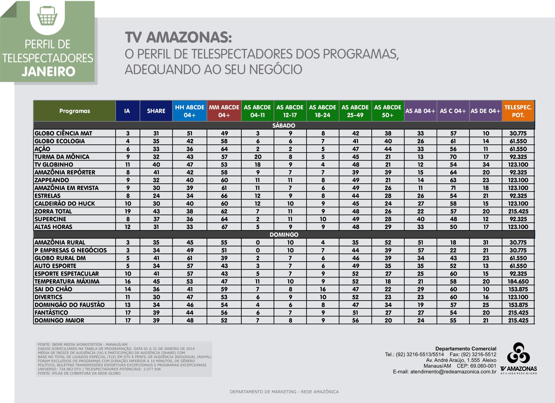 Confira o perfil de telespectadores da TV Amazonas em janeiro/2014 (Foto: TV Amazonas)