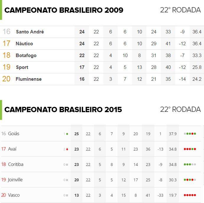 Situação do Vasco na 22ª rodada é pior que a do Fluminense em 2009 b92eaa2df3bd0