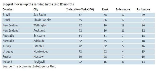 As cidades mais caras de se viver: São Paulo e Rio de Janeiro são as duas que mais subiram no ranking  (Foto: Reprodução)