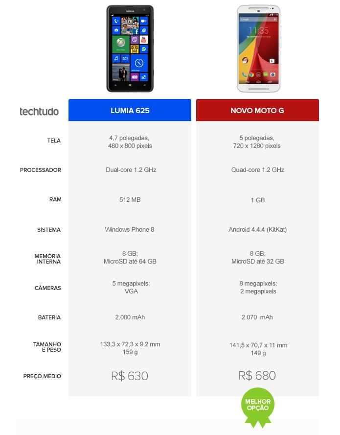 Tabela comparativa de especificações entre Lumia 625 e novo Moto G (Foto: Arte/TechTudo)