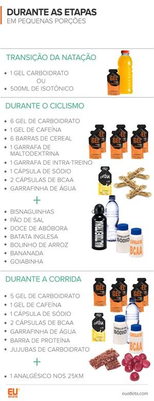 EuAtleta Ironman Nutrição_B (Foto: Eu Atleta | Arte Info)