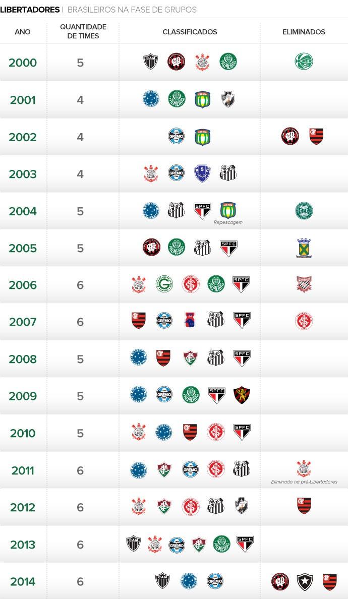 INFO Brasileiros Libertadores (Foto: Editoria de Arte)