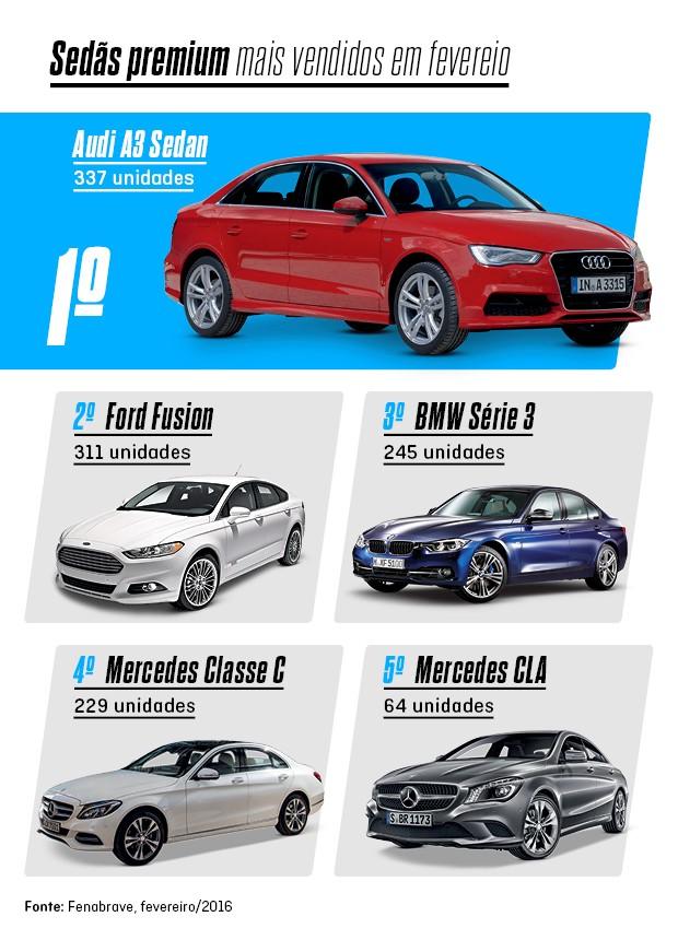 Os mais vendidos de fevereiro: Audi A3 Sedan (Foto: Autoesporte)