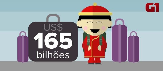 Gastos do turista chinês no exterior (Foto: Arte/G1)