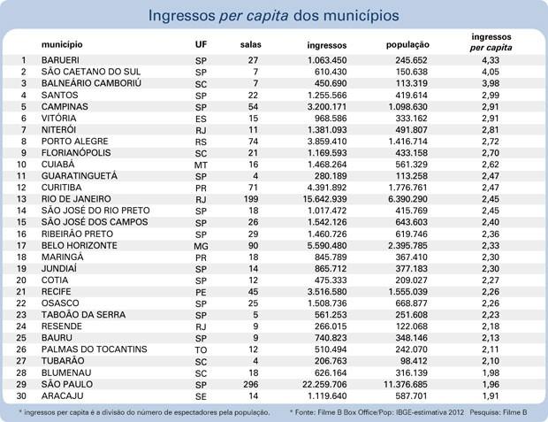 Pesquisa do portal Filme B mostra as 30 cidades que mais venderam ingressos de cinema per capita em 2012 (Foto: Reprodução/Filme B)