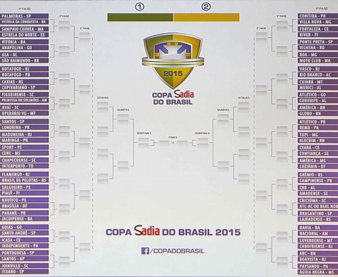 Tabela sorteio copa do Brasil 2015 (Foto: Rafael Ribeiro / CBF)