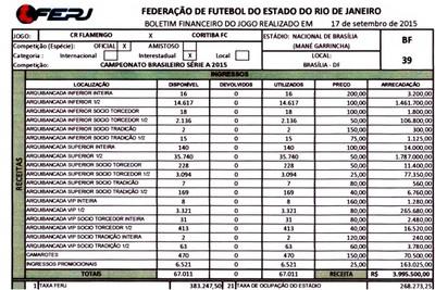 Ferj abocanhou quase R$ 400 mil com o jogo em Brasília (Foto: Reprodução)