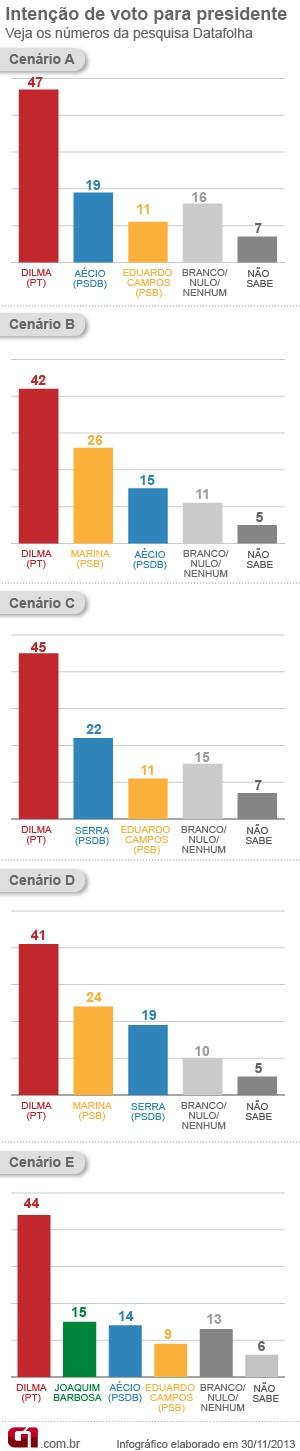 Gráfico pesquisa Datafolha - 30/11/2013 (Foto: G1)