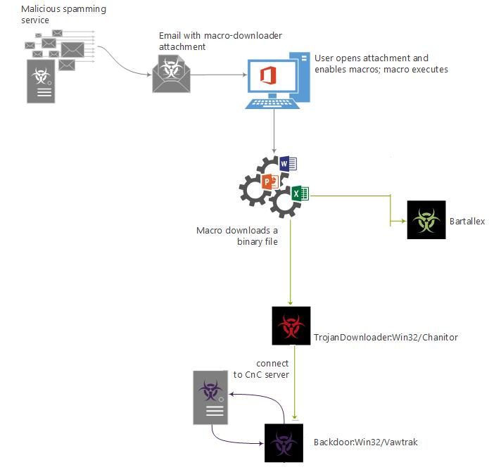 Malware Vawtrak pode roubar informações de computador afetado (Foto: Reprodução/Microsoft)
