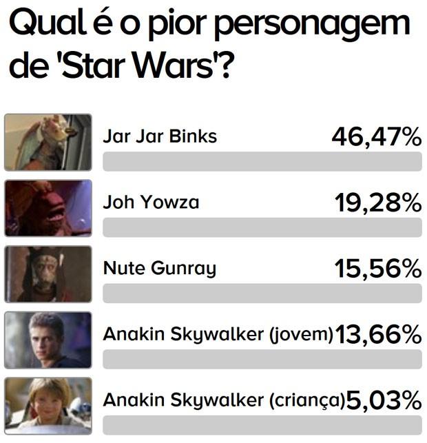 Star Wars: qual o pior personagem? (Foto: G1)