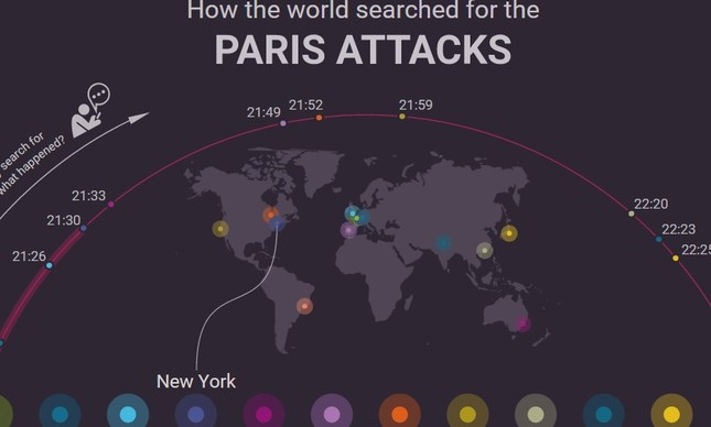 Busca ataques em Paris