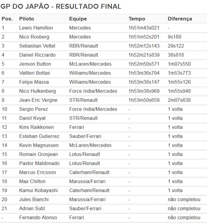 GP do Japão - Resultado final (Foto: GloboEsporte.com)