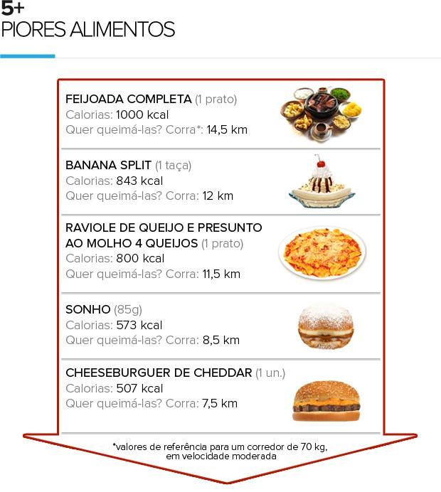 5+ Piores Alimentos - Eu Atleta (Foto: Globoesporte.com)
