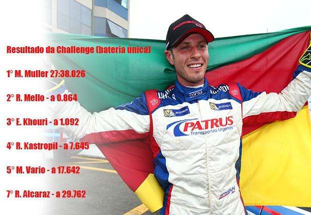Classificação categoria Challenge (Foto: Divulgação/Luca Bassani)