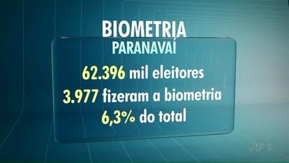 Procura por cadastramento biométrico na região está baixa