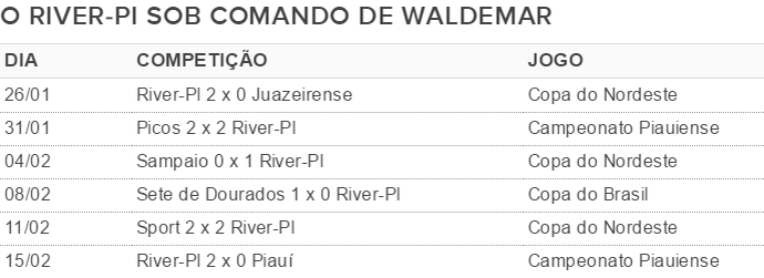 Waldemar Lemos no River-PI (Foto: GloboEsporte.com)