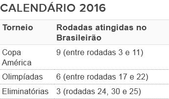 Seleção pode desfalcar equipes no Brasileirão de 2016 em até 18 rodadas 8491722af563d