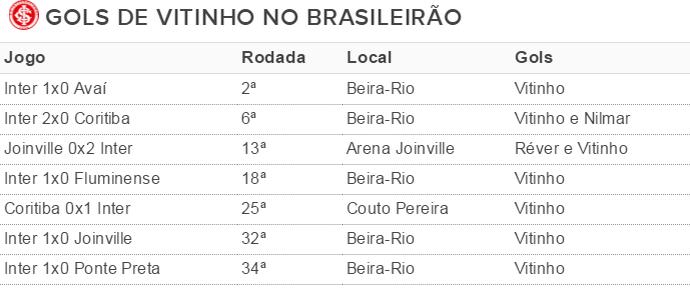 inter tabela vitinho gols (Foto: reprodução)