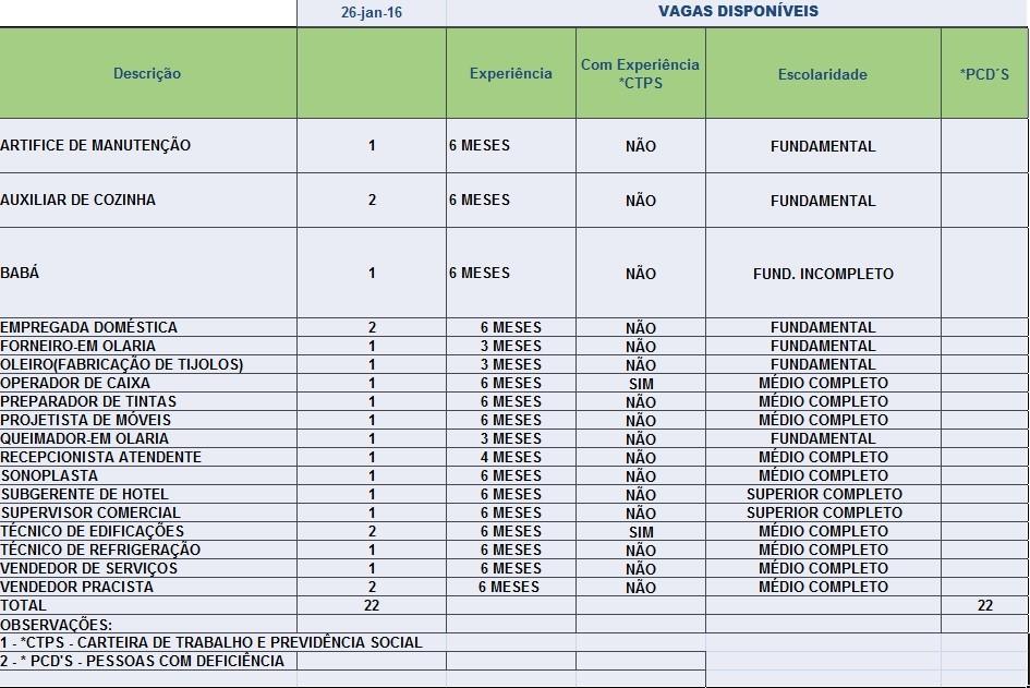Sine oferta 22 vagas de emprego para Rio Branco nesta terça-feira (26) (Foto: Sine/Acre)