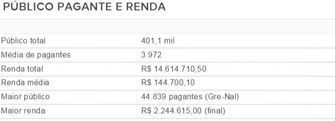 tabela, gauchao, 2016, média, publico, renda (Foto: Reprodução)