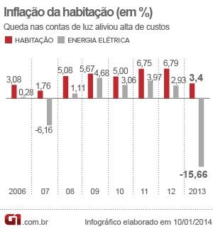 Inflação da habitação e energia elétrica (Foto: Editoria de Arte/G1)
