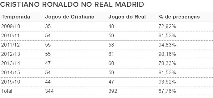 Tabela Cristiano Ronaldo jogos Real Madrid (Foto: Site FutDados)