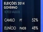 Datafolha, votos válidos: Camilo tem 52%, e Eunício, 48% (arte tv verdes mares)
