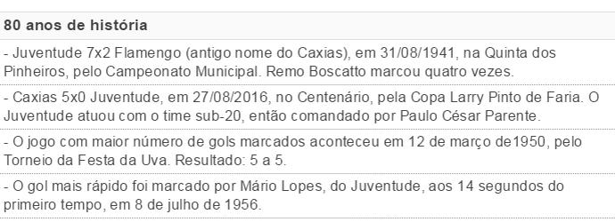 Juventude Caxias Ca-Ju goleadas tabela (Foto: Reprodução)
