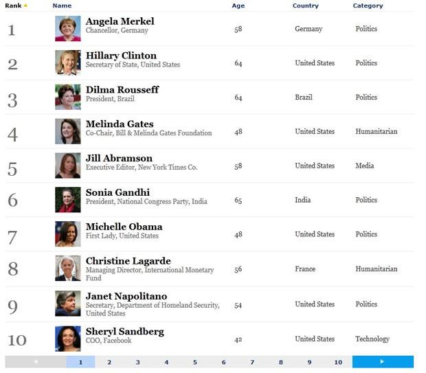 """Ranking da """"Forbes"""" com as dez mais poderosas do mundo (Foto: Reprodução)"""