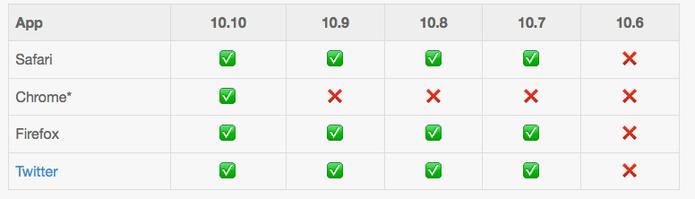 Serviços que suportam emojis no OS X   (Foto: Reprodução/Emojipedia)