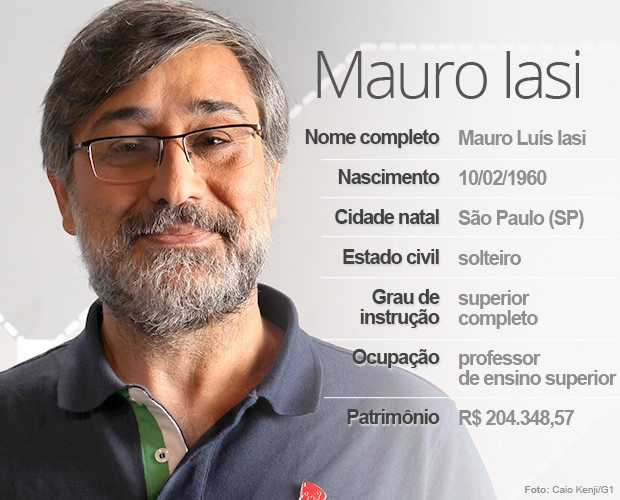 Mauro Iasi (Foto: Arte/G1)