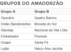 Amadorzão, Amador Prudente, Prudente (Foto: Editoria de Arte)
