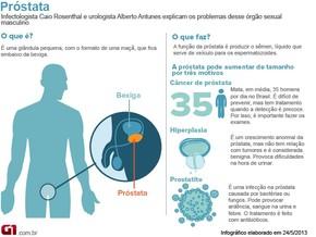 cancer de prostata hpv