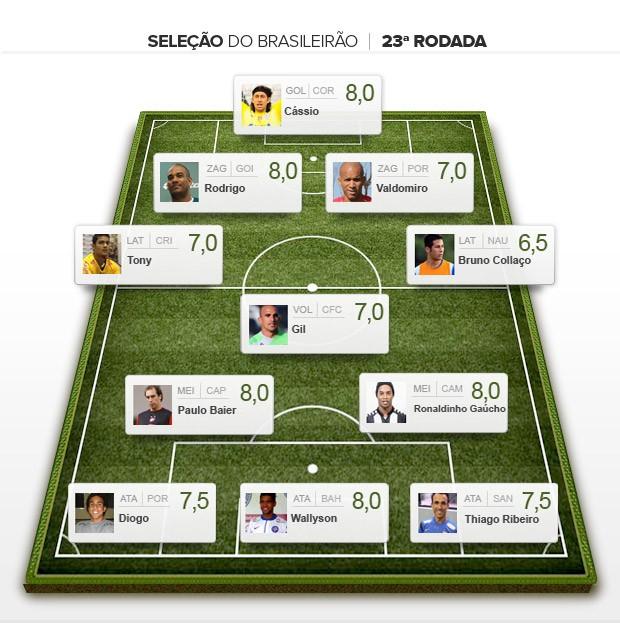 Seleção da 23ª rodada do brasileirão (Foto: Editoria de arte)