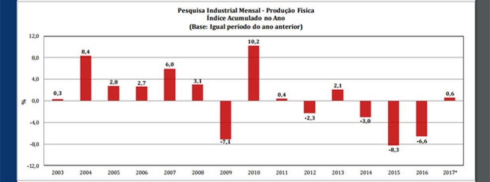Produção industrial nos três primeiros meses do ano (Foto: Reprodução/IBGE)