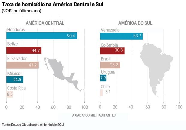 Taxa de homicídio na América Central e do Sul (Foto: Reprodução)