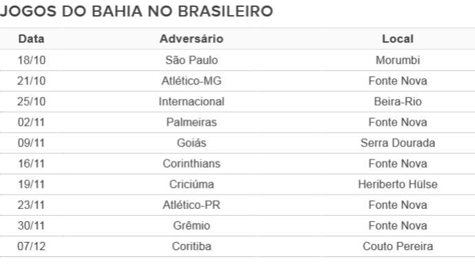 Jogos do Bahia na reta final do Brasileiro (Foto: Arte/GloboEsporte.com)