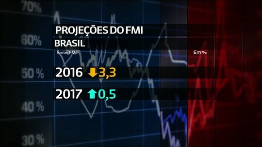 FMI vê recuperação lenta no Brasil e alerta para riscos à frente
