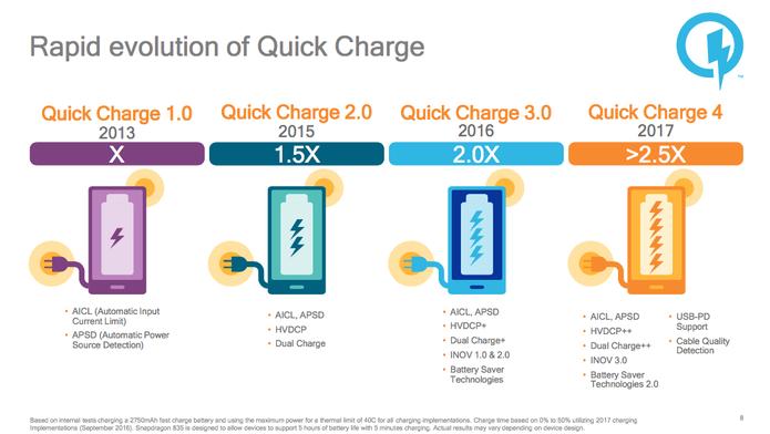 Quick Charge (Foto: Divulgação/Qualcomm)