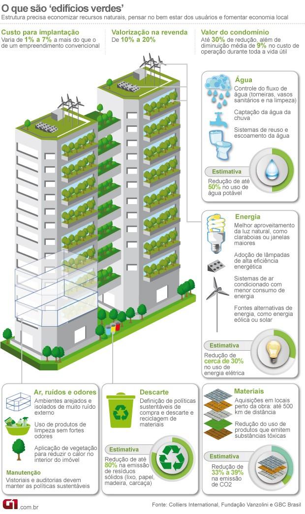 Arte prédio verde (Foto: Editoria de Arte/G1)