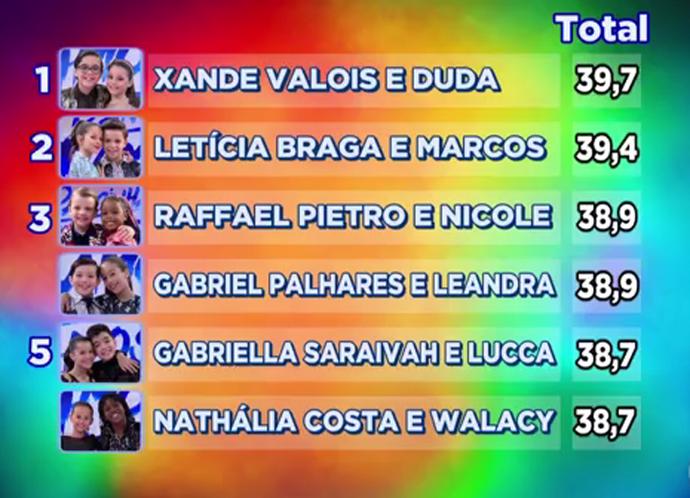 Ranking dancinha dos famosos (Foto: Gshow)