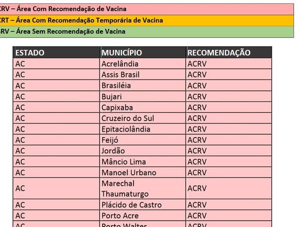 lista de cidades com registro de febre amarela (Foto: Reprodução)
