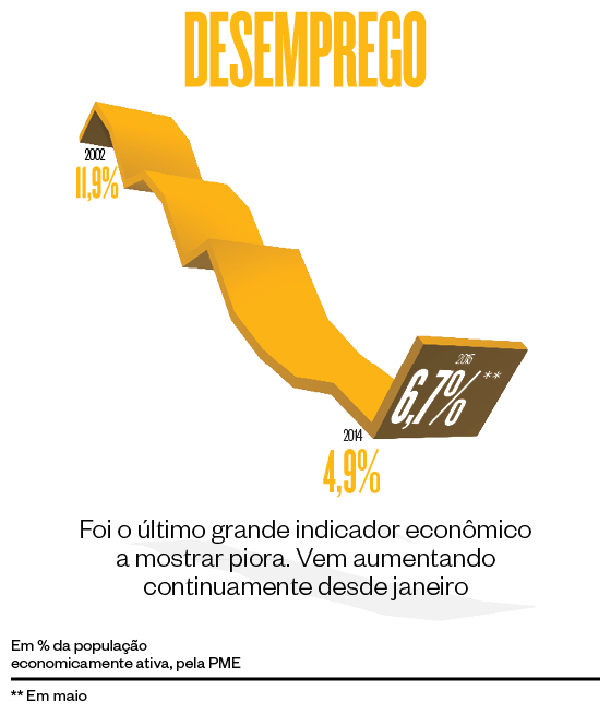 Gráfico sobre o desemprego  (Foto: época )