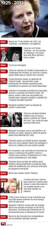 Arte Margaret Thatcher - estática - vale esta (Foto: Arte/G1)