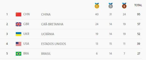 Quadro de medalhas Jogos Paralímpicos Rio 2016 em 12/09 (Foto: Reprodução/Rio 2016)