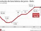 Veja a repercussão da decisão do Copom de manter a Selic em 14,25%