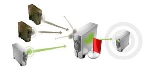 Proteção contra DDoS envolve um servidor ou rede capaz de filtrar as conexões maliciosas, deixando passar apenas as verdadeiras.