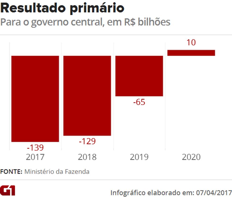 Previsão para as contas públicas (Foto: Arte/G1)